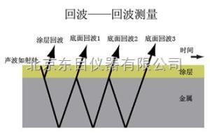 WJ1-US60M-MVX 高温管壁腐蚀测厚仪