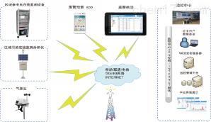 多氣體邊界監控系統(ZWIN Site06)