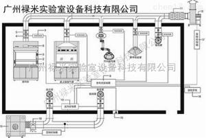 LUMI-TF1559 河南新乡变风量VAV通风系统工程