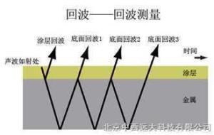 高温管壁腐蚀测厚仪 型号:US60M/MVX