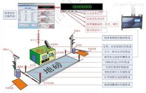 XY-SCS 陕西垃圾车地下衡进场数据分类管理传输软件